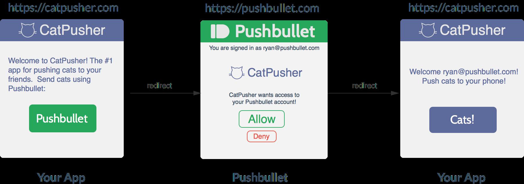 Pushbullet API